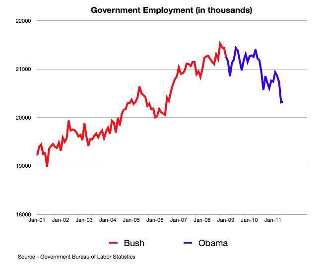 A chart of government employment since 2001